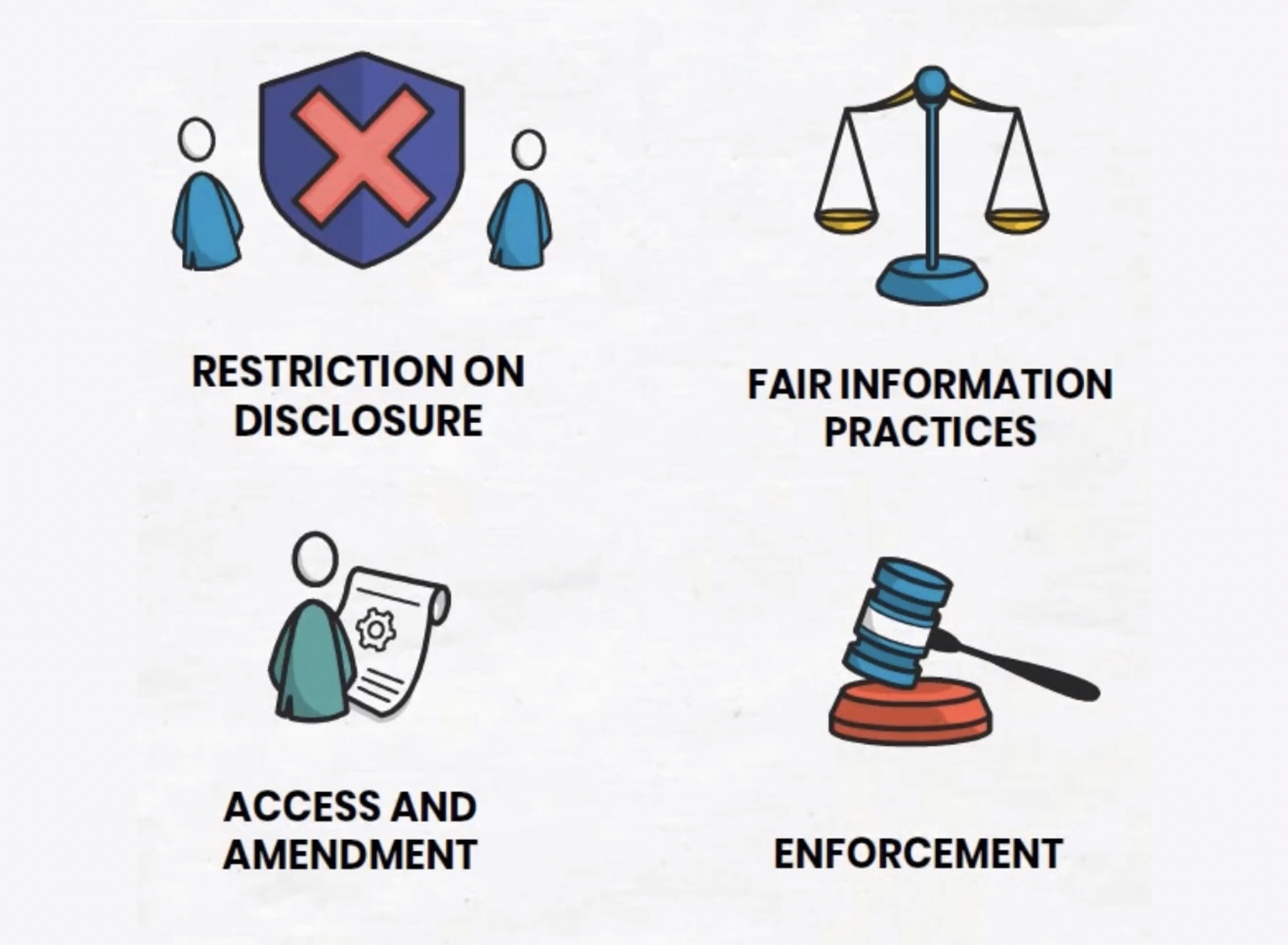 Four icons showing the topics the video covers, namely, restriction on disclosure, fair information practices, access and amendment, and enforcement